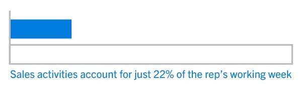 22-percent